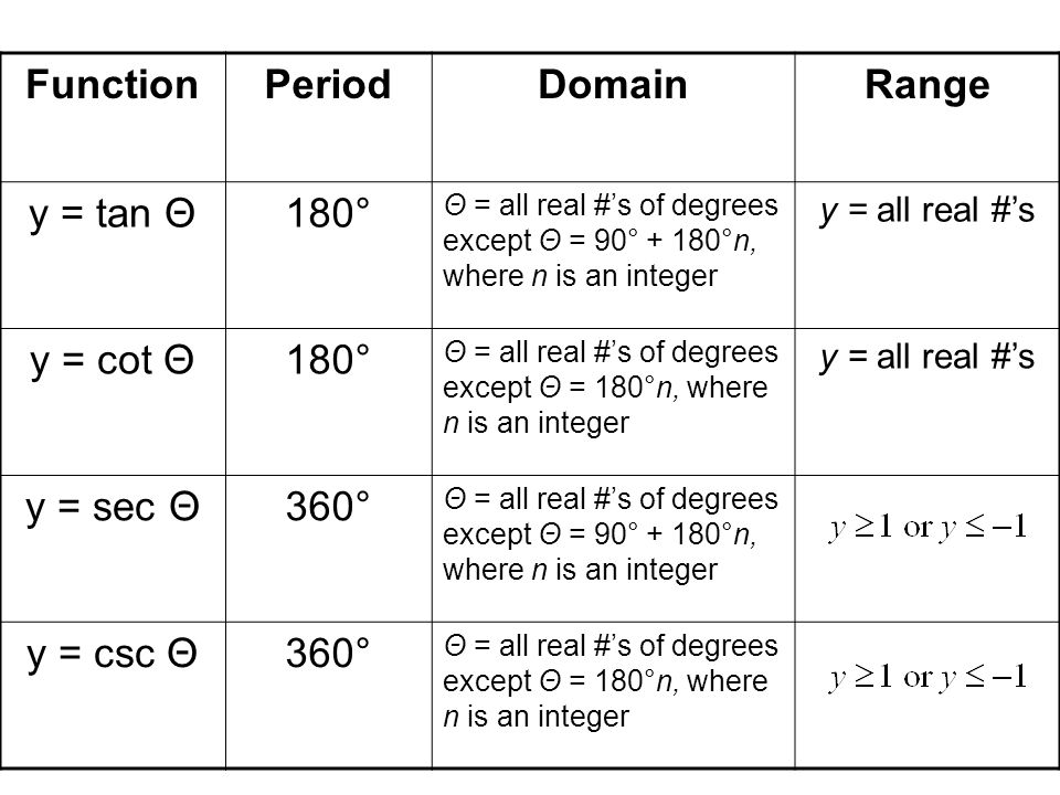 FunctionPeriodDomainRange y = tan Θ180° Θ = all real #'s of degrees except Θ = 90° + 180°n, where n is an integer y = all real #'s y = cot Θ180° Θ = all real #'s of degrees except Θ = 180°n, where n is an integer y = all real #'s y = sec Θ360° Θ = all real #'s of degrees except Θ = 90° + 180°n, where n is an integer y = csc Θ360° Θ = all real #'s of degrees except Θ = 180°n, where n is an integer