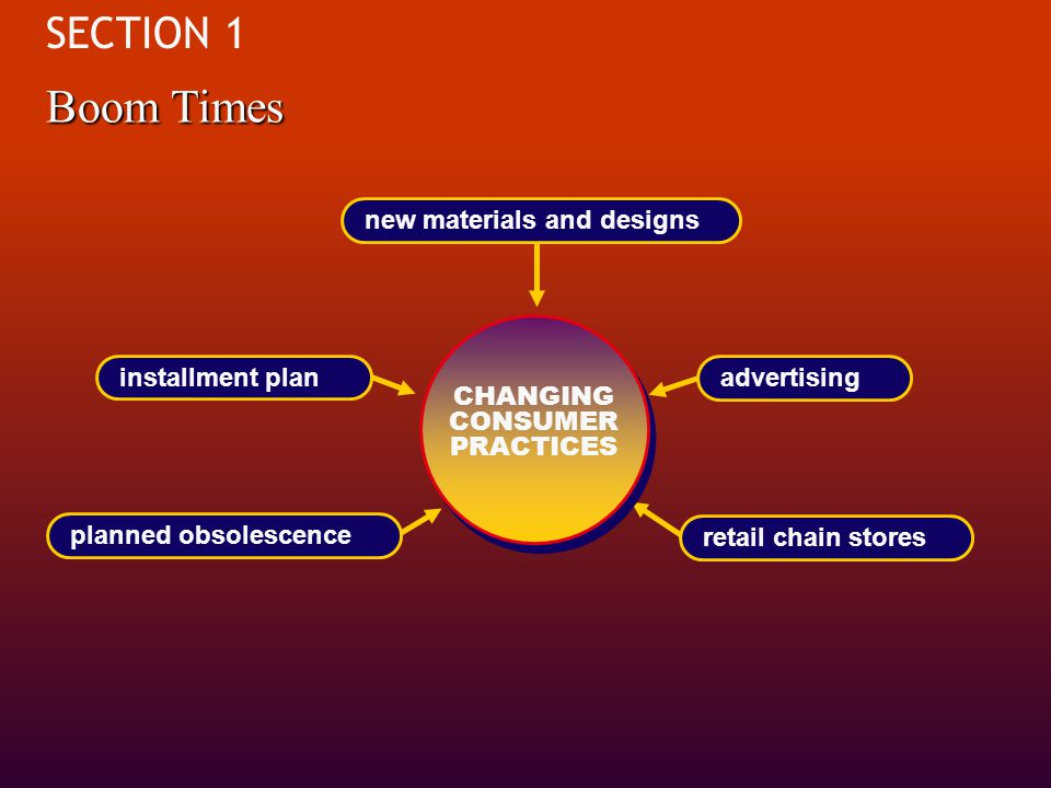 Changing consumer practices offering of installment plans offering of installment plans introduction of new materials and designs introduction of new