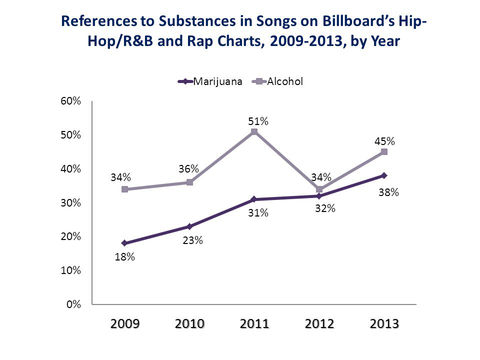 References to Substances in Songs on Billboard's Hip- Hop/R&B and Rap Charts, 2009-2013, by Year