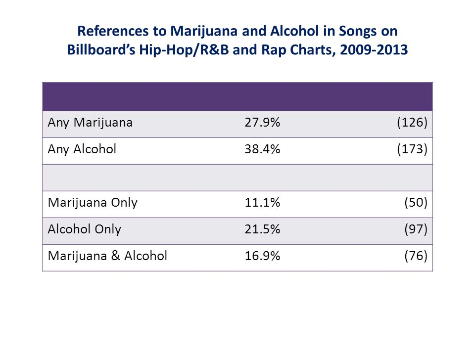 References to Marijuana and Alcohol in Songs on Billboard's Hip-Hop/R&B and Rap Charts, 2009-2013 Any Marijuana27.9%(126) Any Alcohol38.4%(173) Marijuana Only11.1%(50) Alcohol Only21.5%(97) Marijuana & Alcohol16.9%(76)