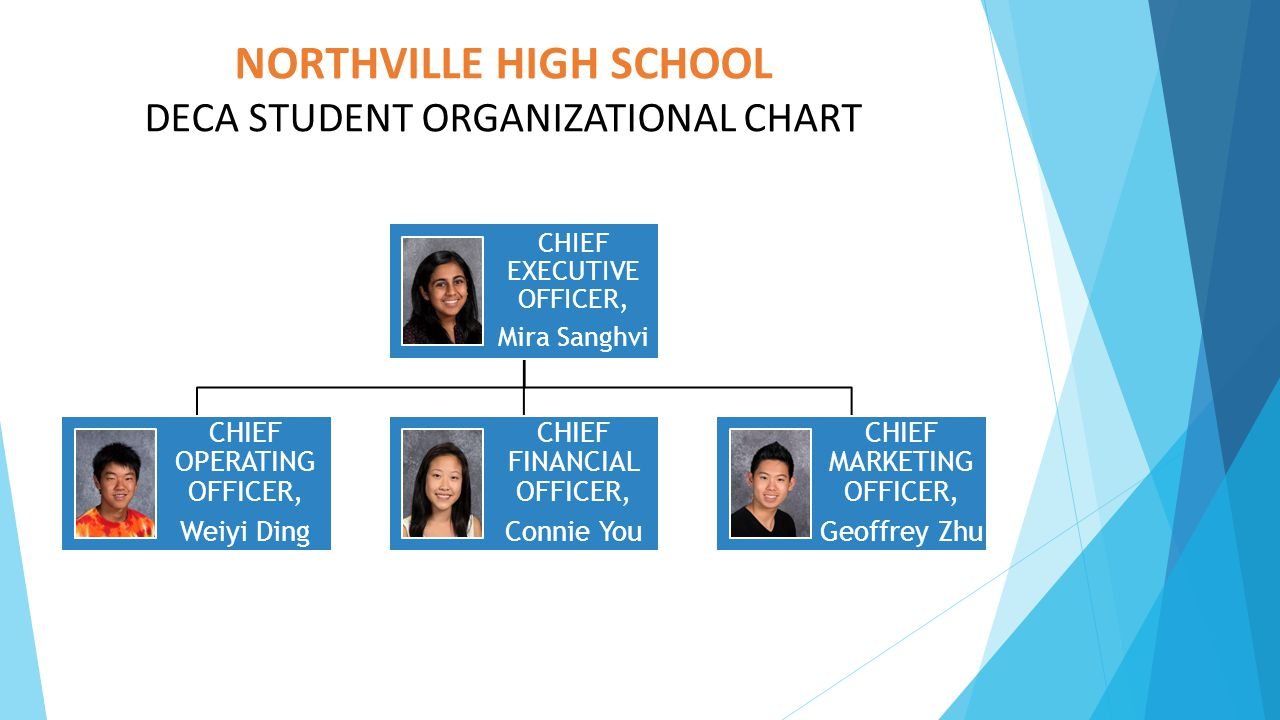 NORTHVILLE HIGH SCHOOL DECA STUDENT ORGANIZATIONAL CHART CHIEF EXECUTIVE OFFICER, Mira Sanghvi CHIEF OPERATING OFFICER, Weiyi Ding CHIEF FINANCIAL OFF
