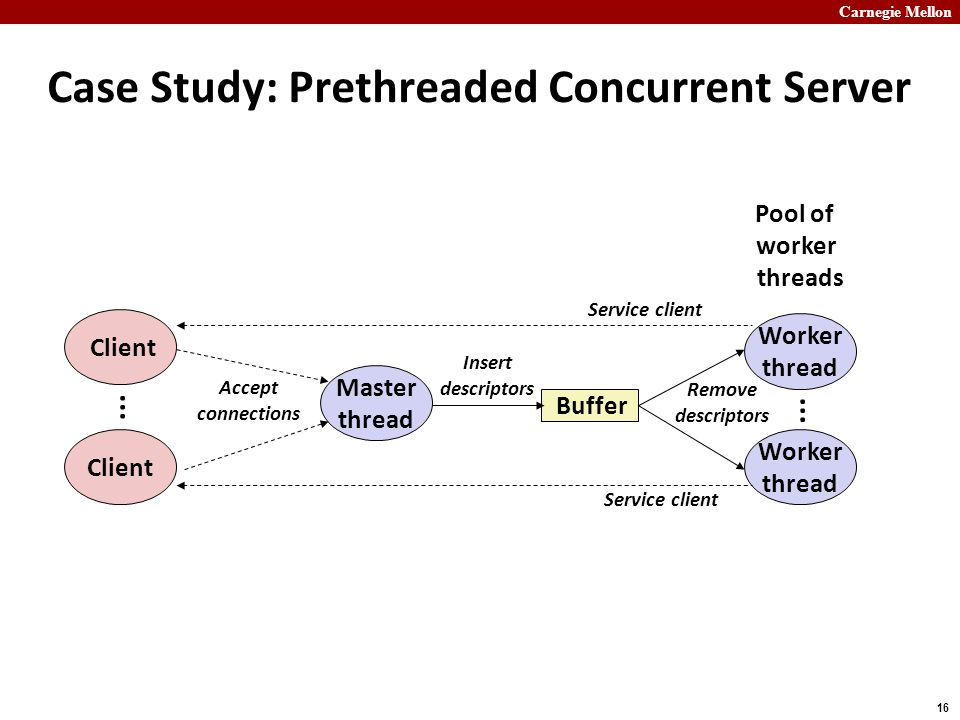 Carnegie Mellon 16 Case Study: Prethreaded Concurrent Server Master thread Buffer...