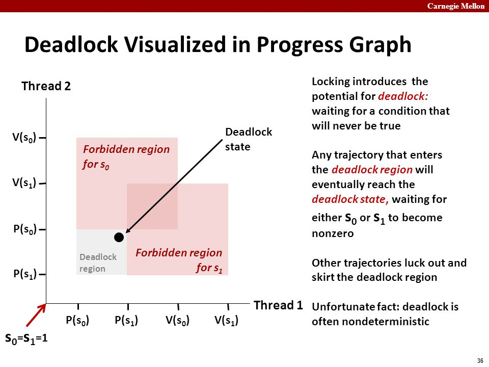 Carnegie Mellon 36 Deadlock Visualized in Progress Graph Locking introduces the potential for deadlock: waiting for a condition that will never be true Any trajectory that enters the deadlock region will eventually reach the deadlock state, waiting for either s 0 or s 1 to become nonzero Other trajectories luck out and skirt the deadlock region Unfortunate fact: deadlock is often nondeterministic Thread 1 Thread 2 P(s 0 )V(s 0 )P(s 1 )V(s 1 ) P(s 1 ) P(s 0 ) V(s 0 ) Forbidden region for s 0 Forbidden region for s 1 Deadlock state Deadlock region s 0 = s 1 =1