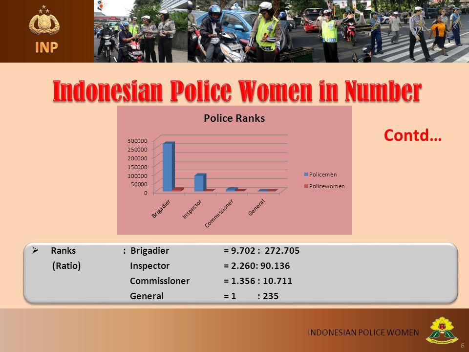 6 6  Ranks: Brigadier = 9.702 : 272.705 (Ratio) Inspector = 2.260: 90.136 Commissioner = 1.356 : 10.711 General = 1 : 235  Ranks: Brigadier = 9.702 : 272.705 (Ratio) Inspector = 2.260: 90.136 Commissioner = 1.356 : 10.711 General = 1 : 235 INDONESIAN POLICE WOMEN Contd…