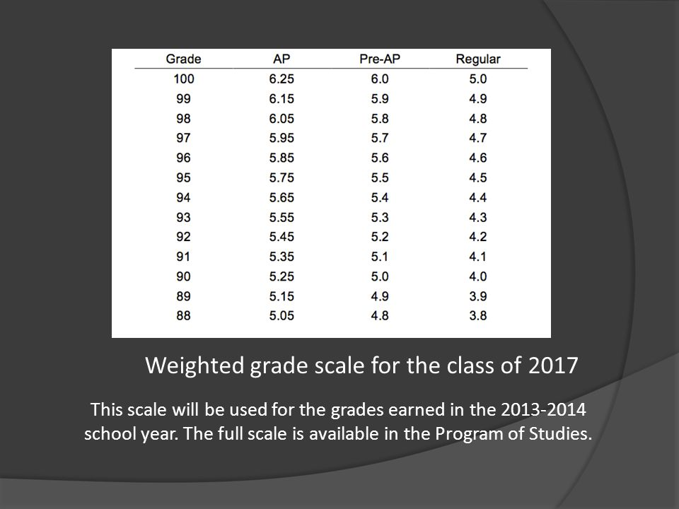 Weighted grade scale for the class of 2017 This scale will be used for the grades earned in the 2013-2014 school year. The full scale is available in