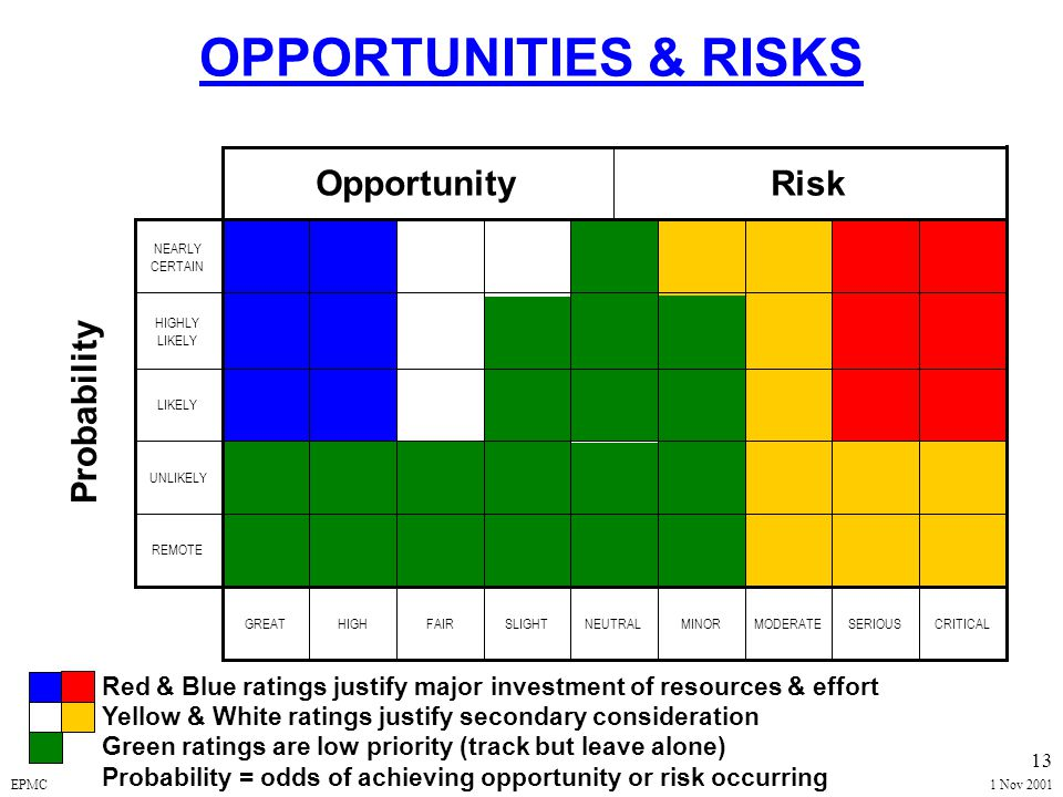 EPMC1 Nov 2001 12 Managing Risk Risks are bad! Manage so as to move probability and consequence (impact) toward zero.