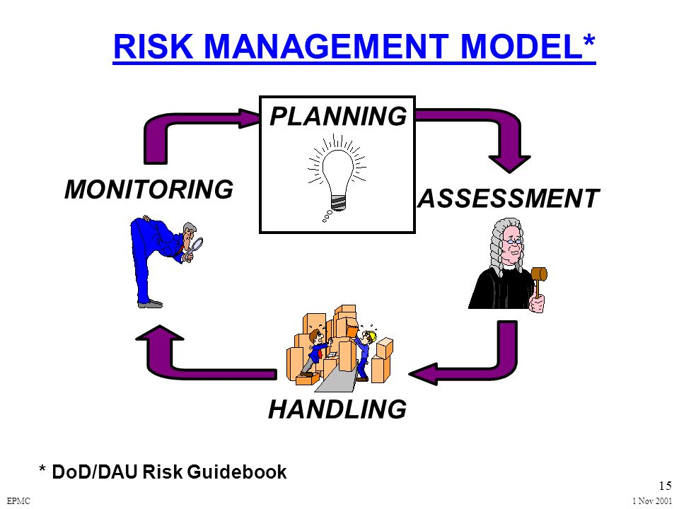 EPMC1 Nov 2001 14 ACQUISITION RISK -- DEFINITION A Measure of Potential Inability to Achieve Defined Program Cost / Schedule / Performance GOALS Each
