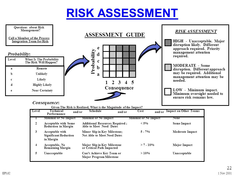 EPMC1 Nov 2001 21 GENERIC RISK ASSESSMENT MATRIX PROBABILITY OF OCCURRENCE (Likelihood) SEVERITY OF CONSEQUENCES (Impact) HIGH LOW HIGH MODERATE LOW HIGH MODERATE LOW HIGH MODERATE
