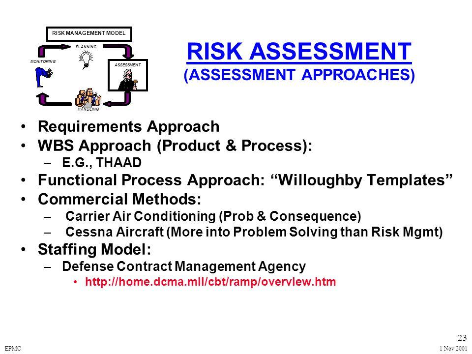 EPMC1 Nov 2001 22 RISK ASSESSMENT Questions about Risk Management.