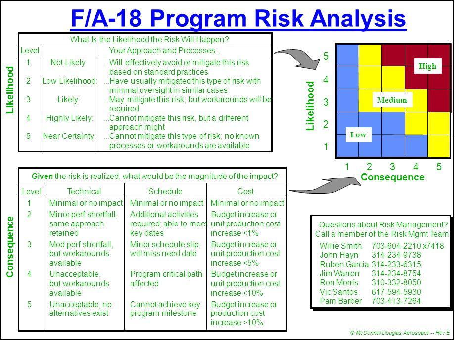 EPMC1 Nov 2001 44 Virtual Prototype Interface Risk Documentation