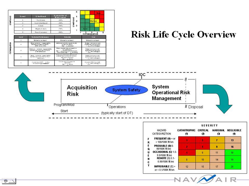 EPMC1 Nov 2001 48 A summary table of TRL descriptions follows: Technology Readiness Level Description 1.