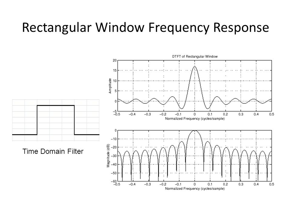 Rectangular Window Frequency Response Time Domain Filter