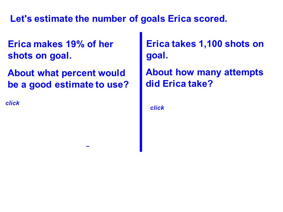 19 100 20 100 is very close to so she makes about 20% of her shots on goal. Let's estimate the number of goals Erica scored. 1,100 is very close to 1,
