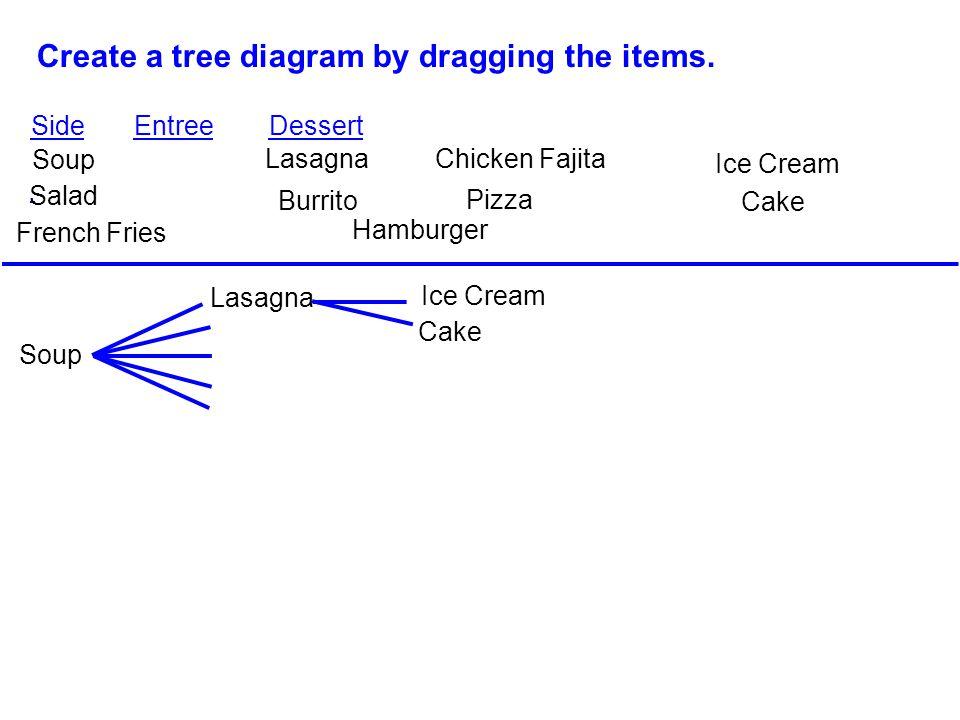 Create a tree diagram by dragging the items. Side Entree Dessert Soup Salad French Fries Lasagna Ice Cream Cake Chicken Fajita Burrito Pizza Hamburger
