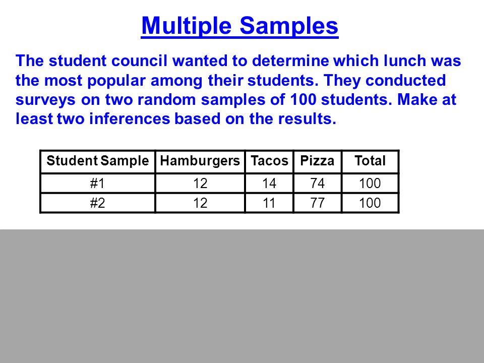 Multiple Samples The student council wanted to determine which lunch was the most popular among their students. They conducted surveys on two random s