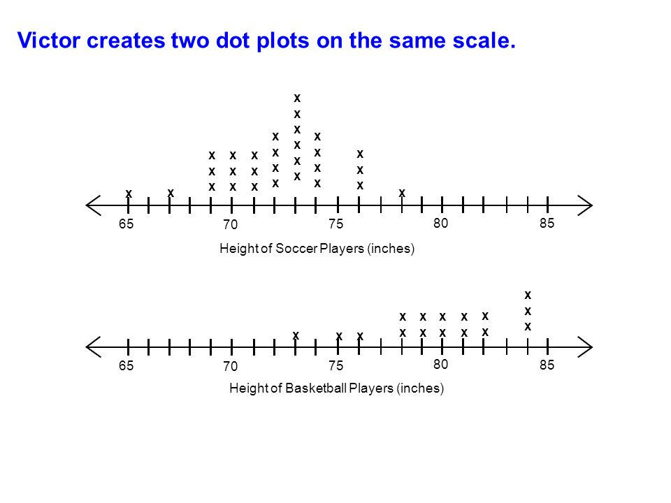 Victor creates two dot plots on the same scale.