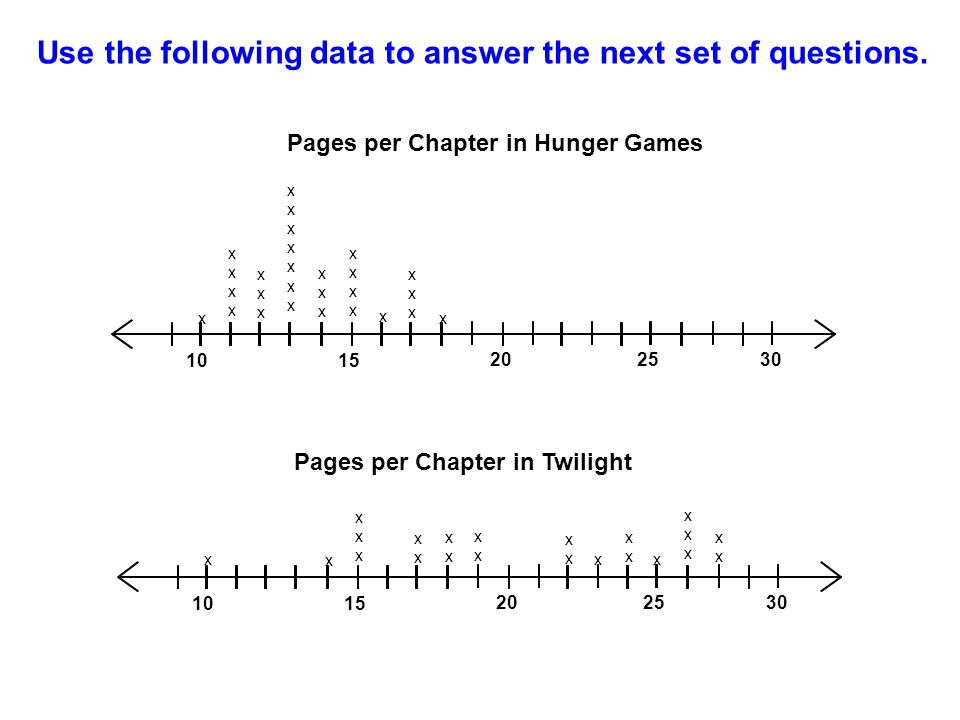 Use the following data to answer the next set of questions. Pages per Chapter in Hunger Games 1015 202530 x xxxxxxxx xxxxxx xxxxxxxxxxxxxx xxxxxx xxxx