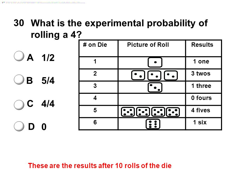 30 A B C D What is the experimental probability of rolling a 4? 1/2 5/4 4/4 0 # on Die Picture of Roll Results 1 1 one 2 3 twos 3 1 three 4 0 fours 5
