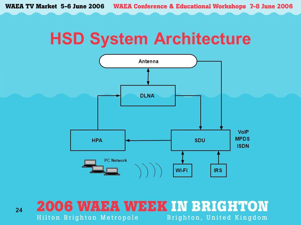 24 HSD System Architecture PC Network VoIP MPDS ISDN Antenna DLNA SDUHPA IRSWI-FI