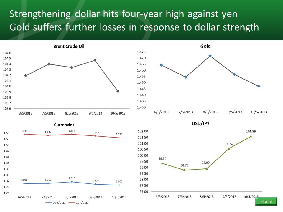 15 Strengthening dollar hits four-year high against yen Gold suffers further losses in response to dollar strength