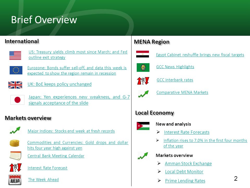 2 Brief Overview  Inflation rises to 7.0% in the first four months of the year Inflation rises to 7.0% in the first four months of the year International MENA Region Local Economy  Interest Rate Forecasts Interest Rate Forecasts  Amman Stock Exchange Amman Stock Exchange  Local Debt Monitor Local Debt Monitor  Prime Lending Rates Prime Lending Rates Markets overview New and analysis US: Treasury yields climb most since March; and Fed outline exit strategy Eurozone: Bonds suffer sell-off, and data this week is expected to show the region remain in recession Japan: Yen experiences new weakness, and G-7 signals acceptance of the slide Major Indices: Stocks end week at fresh records Commodities and Currencies: Gold drops and dollar hits four year high against yen Central Bank Meeting Calendar Interest Rate Forecast The Week Ahead Egypt Cabinet reshuffle brings new fiscal targets GCC News Highlights GCC interbank rates Comparative MENA Markets UK: BoE keeps policy unchanged