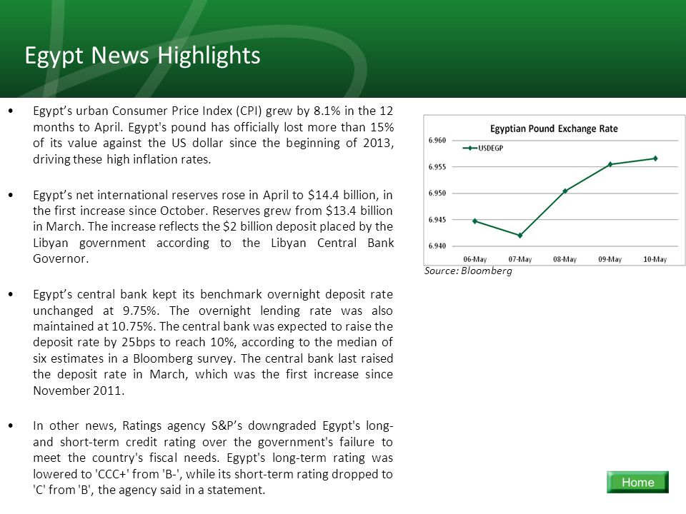 21 Egypt News Highlights Egypt's urban Consumer Price Index (CPI) grew by 8.1% in the 12 months to April.