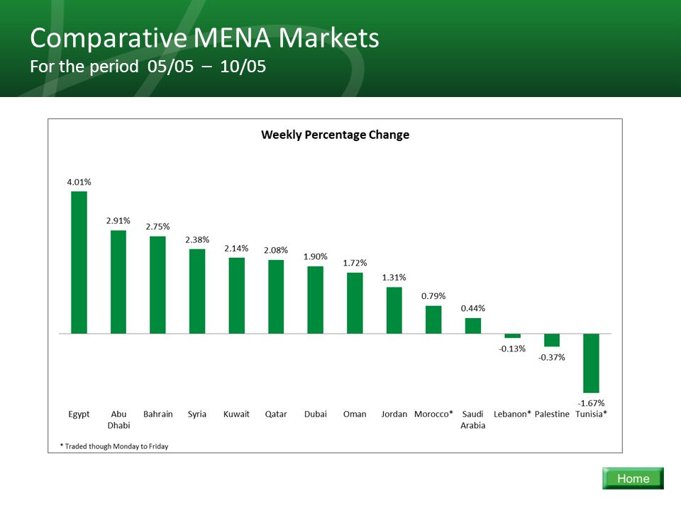 24 Comparative MENA Markets For the period 05/05 – 10/05