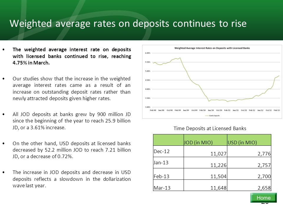 28 Weighted average rates on deposits continues to rise The weighted average interest rate on deposits with licensed banks continued to rise, reaching 4.75% in March.