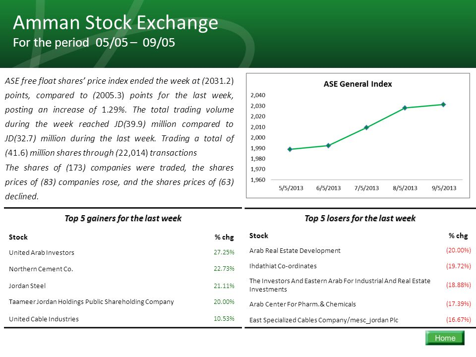 29 Amman Stock Exchange For the period 05/05 – 09/05 ASE free float shares' price index ended the week at (2031.2) points, compared to (2005.3) points for the last week, posting an increase of 1.29%.