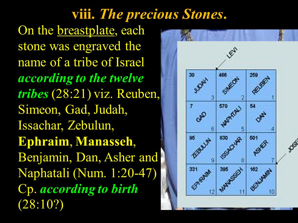 On the breastplate, each stone was engraved the name of a tribe of Israel according to the twelve tribes (28:21) viz.