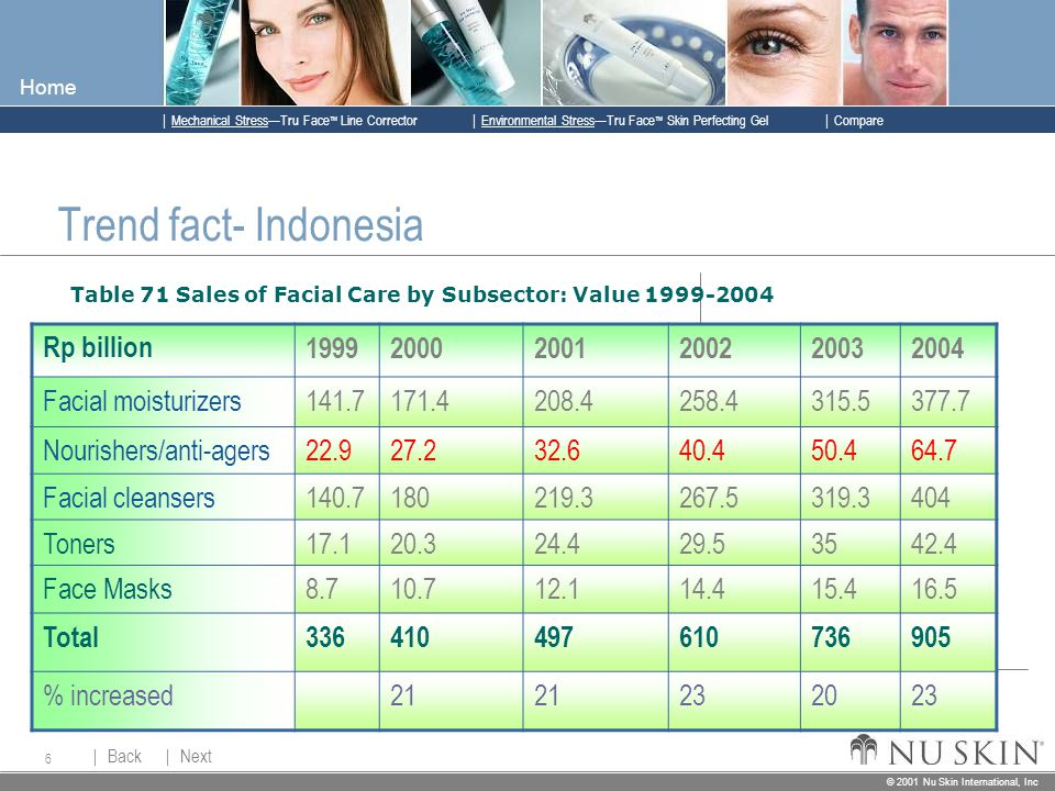 © 2001 Nu Skin International, Inc  Mechanical Stress—Tru Face ™ Line Corrector  Back Back  Next Next © 2001 Nu Skin International, Inc  Environmental Stress—Tru Face ™ Skin Perfecting Gel  Compare Home 6 Trend fact- Indonesia Table 71 Sales of Facial Care by Subsector: Value 1999-2004 Rp billion199920002001200220032004 Facial moisturizers141.7171.4208.4258.4315.5377.7 Nourishers/anti-agers 22.927.232.640.450.464.7 Facial cleansers 140.7180219.3267.5319.3404 Toners17.120.324.429.53542.4 Face Masks8.710.712.114.415.416.5 Total336410497610736905 % increased21 232023