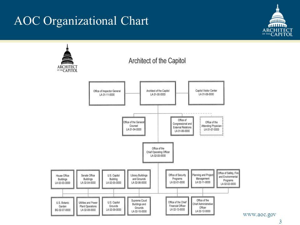 3 www.aoc.gov AOC Organizational Chart