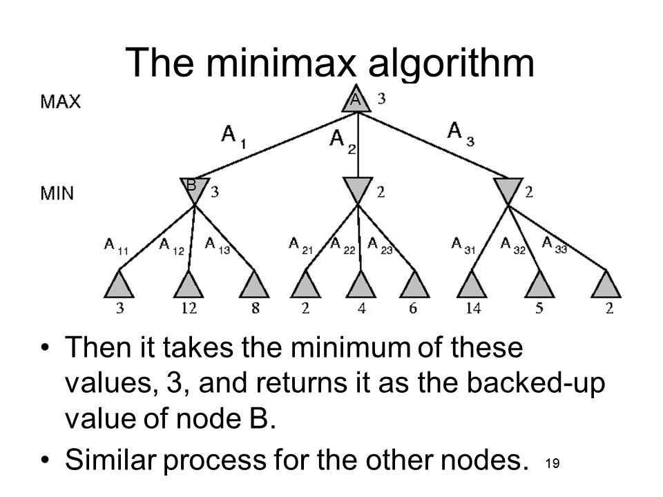 19 The minimax algorithm Then it takes the minimum of these values, 3, and returns it as the backed-up value of node B.