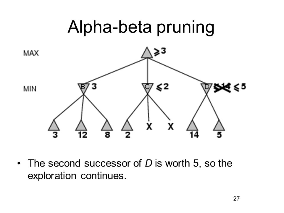 27 The second successor of D is worth 5, so the exploration continues. Alpha-beta pruning 27 BCD