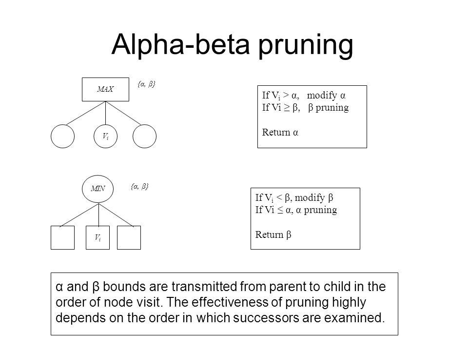 MAX ViVi {α, β} If V i > α, modify α If Vi ≥ β, β pruning Return α {α, β} If V i < β, modify β If Vi ≤ α, α pruning Return β MIN ViVi α and β bounds a