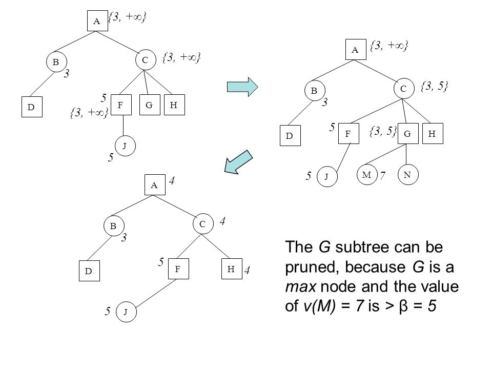 The G subtree can be pruned, because G is a max node and the value of v(M) = 7 is > β = 5 AC B D 3 HF {3, +∞} GJ 5 5 A C BD 3 HF GJ {3, 5} 5 5 NM 7 A C BD 3 HF 4 J 4 5 5 4