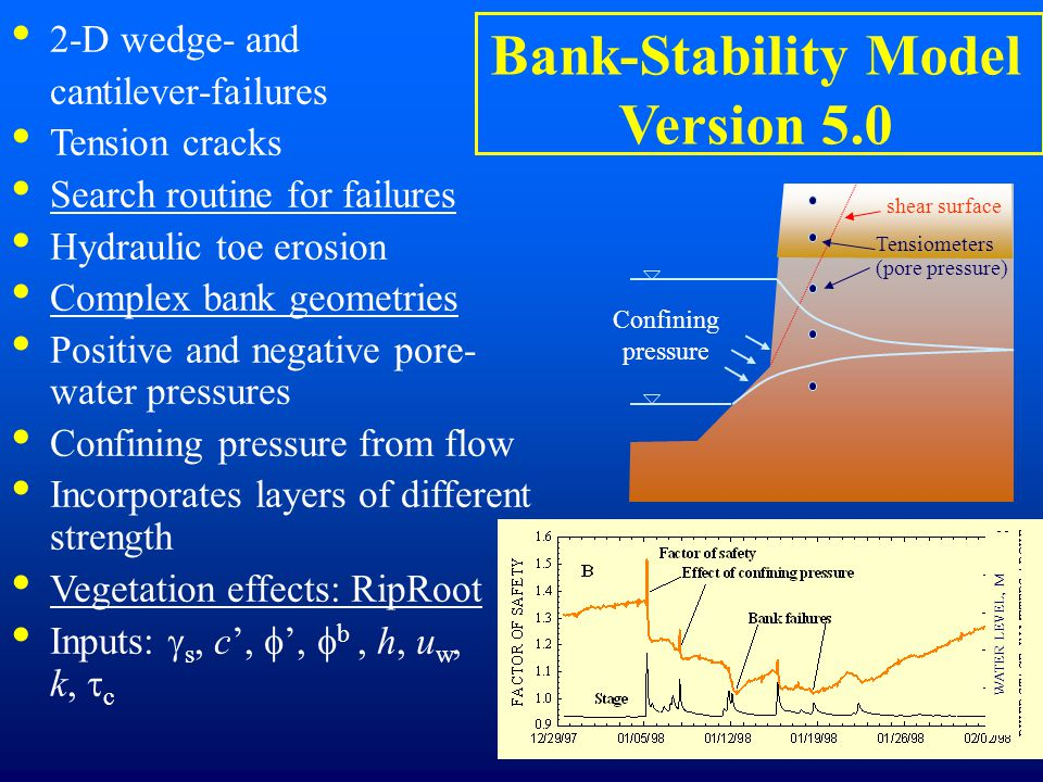 Bank-Stability Model Version 5.0 2-D wedge- and cantilever-failures Tension cracks Search routine for failures Hydraulic toe erosion Complex bank geometries Positive and negative pore- water pressures Confining pressure from flow Incorporates layers of different strength Vegetation effects: RipRoot Inputs:  s, c',  ',  b, h, u w, k,  c Confining pressure Tensiometers (pore pressure) shear surface WATER LEVEL, M