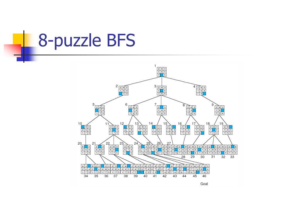 8-puzzle BFS