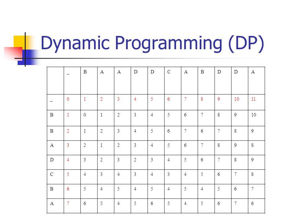 Dynamic Programming (DP) _BAADDCABDDA _01234567891011 B1012345678910 B212345676789 A321234567898 D432323456789 C543434345678 B654545454567 A7654565456