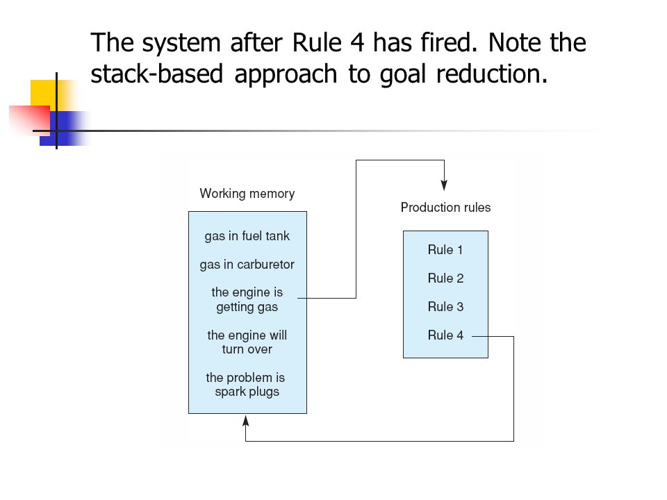 The system after Rule 4 has fired. Note the stack-based approach to goal reduction.