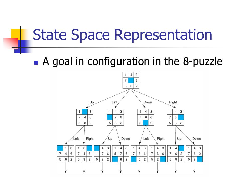 Strategies for state space search An alternative approach (Goal Driven) is start with the goal that we want to solve See what rules can generate this goal and determine what conditions must be true to use them These conditions become the new goals Working backward through successive subgoals until (we hope again!) it work back to