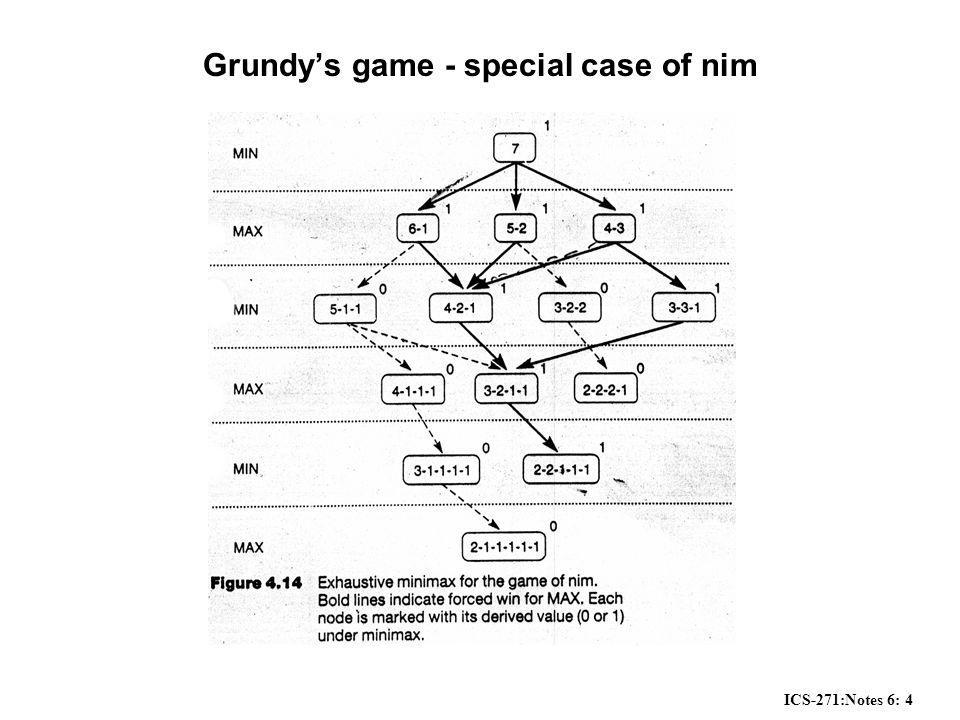 ICS-271:Notes 6: 4 Grundy's game - special case of nim