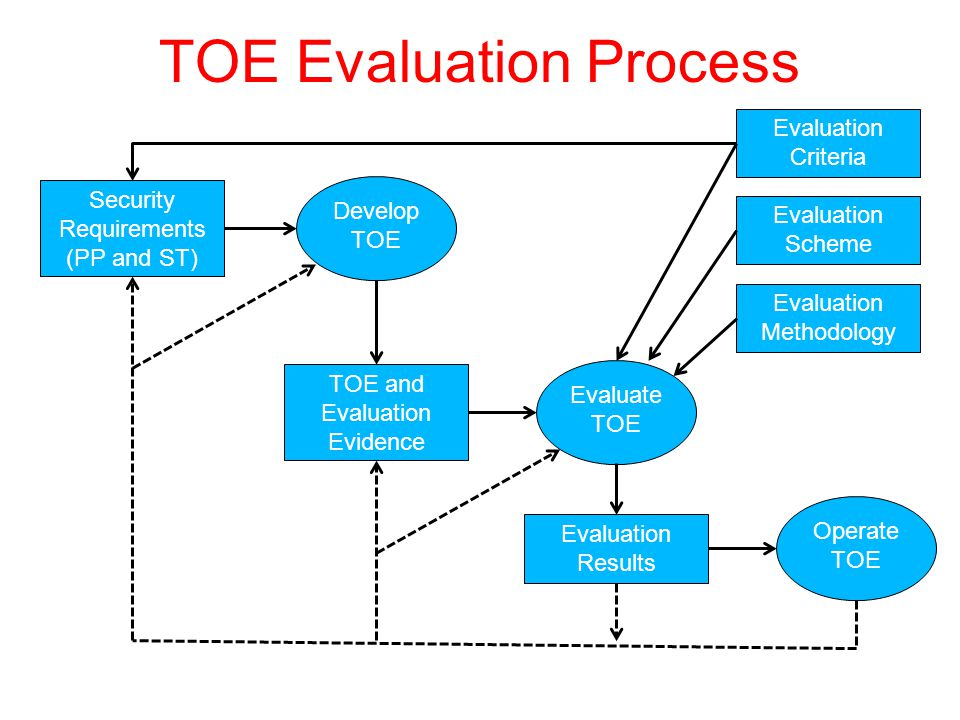 TOE Evaluation Process Security Requirements (PP and ST) Develop TOE TOE and Evaluation Evidence Evaluate TOE Evaluation Results Operate TOE Evaluation Criteria Evaluation Scheme Evaluation Methodology