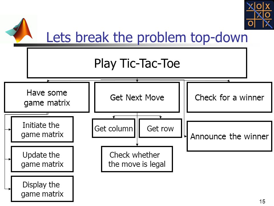 15 Lets break the problem top-down Play Tic-Tac-Toe Get Next Move Get rowGet column Check whether the move is legal Display the game matrix Update the