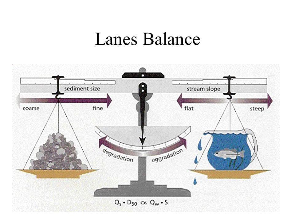 Lanes Balance