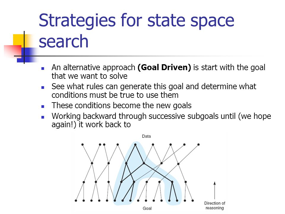 Strategies for state space search For example: Consider the problem of confirming or denying the statement I am a descendant of Thomas Jefferson Some facts: He was born about 250 years ago Assume 25 years per generation
