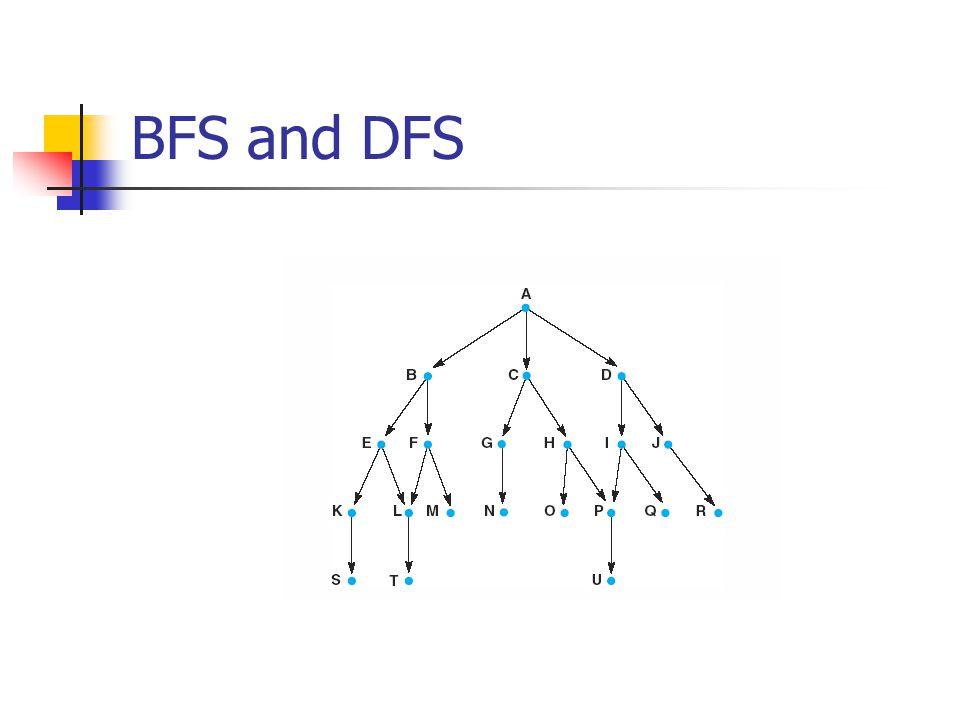 DFS results: ABEKSLTFMCGNHOPUDIQJR BFS results: ABCDEFGHIJKLMNOPQRSTU