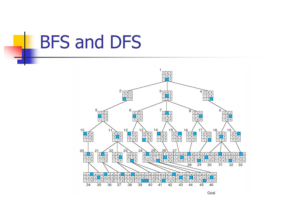 DFS with iterative deepening performs a DFS search of the space with a depth bound of 1, If it fails to find a goal, it performs another DFS with depth bound of 2