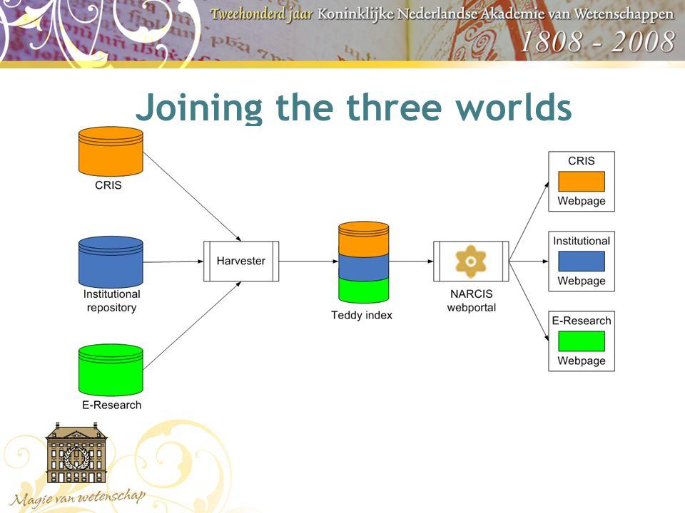 Digital Glue  Digital Author Identifier (DAI)  Persistent Identifiers (PI)  Interlinking  Extra metadata elements