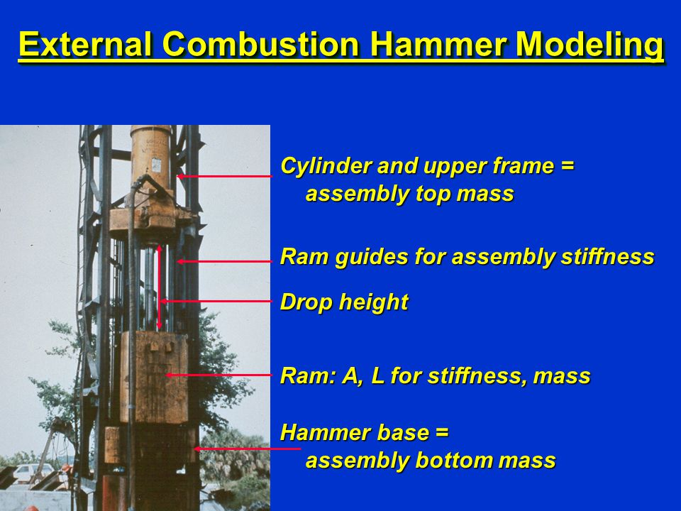 Ram: A, L for stiffness, mass Cylinder and upper frame = assembly top mass Drop height External Combustion Hammer Modeling Ram guides for assembly sti